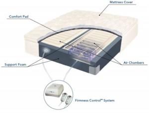modern air mattress system