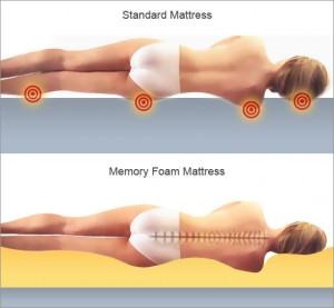 tempur pedic memory foam creates a more comfortable sleep surface