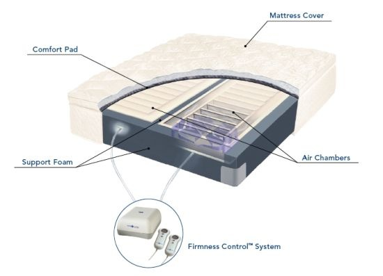 for mattress comforter com you m source sleep reviews best select sleepnumber review fit number comfort