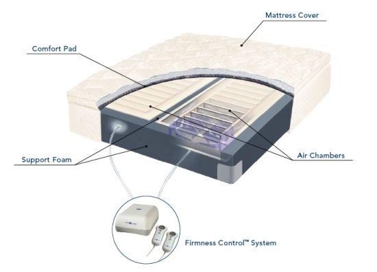 new sleepnumber will you health number bed sleep smart mattress stops snoring select men comfort comforter s help stop